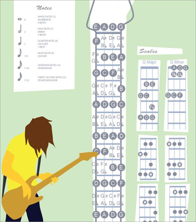 Bass guitar Instruction poster